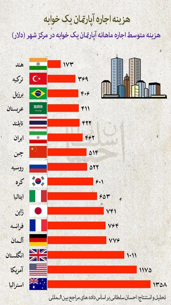 اینفوگرافیک / مقایسه هزینه اجاره آپارتمان یک خوابه در ایران با دیگر کشورها
