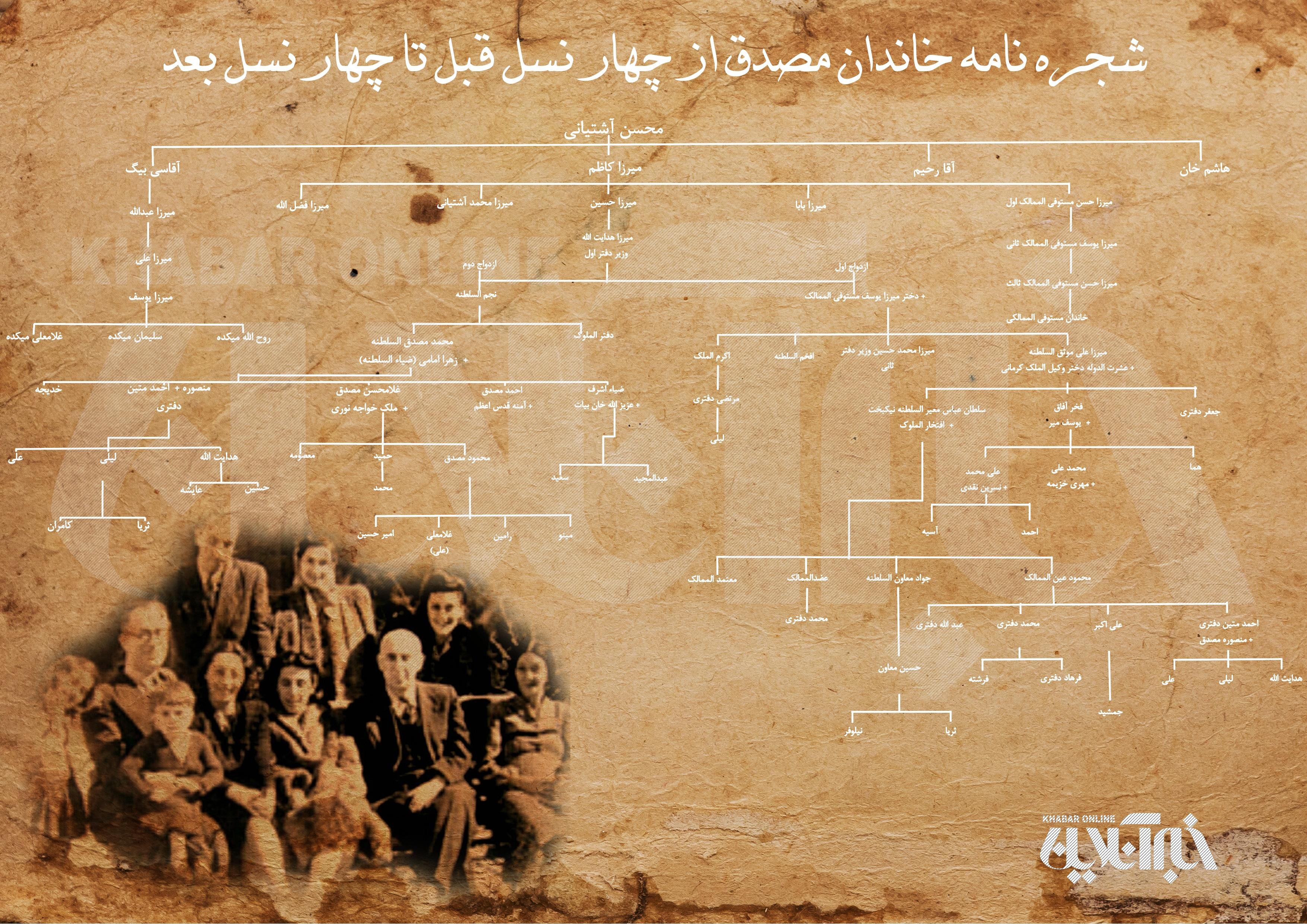کودتای 28 مرداد,محمد مصدق