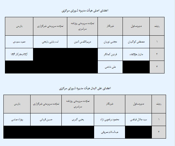 انتخابات الکترونیکی شورای مرکزی خانه های مطبوعات برگزار شد