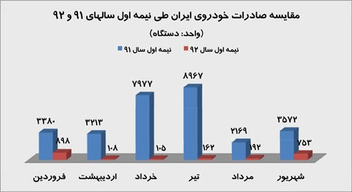 نمودار قیمت خودرو در سال ۹۲