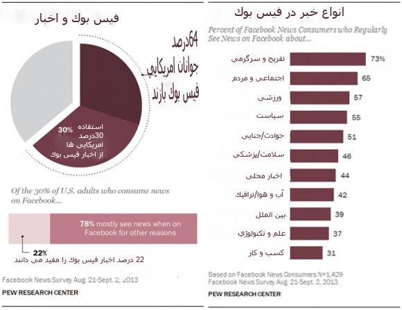 30 درصد امریکایی ها اخبار خود را از فیس بوک می گیرند