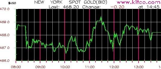 نمودار قیمت هر اونس طلا
