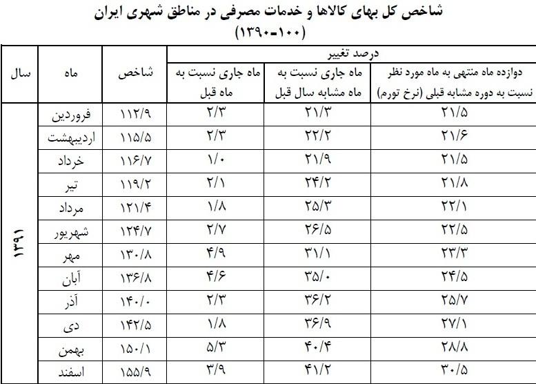 جدول شاخص قیمت بانک مرکزی