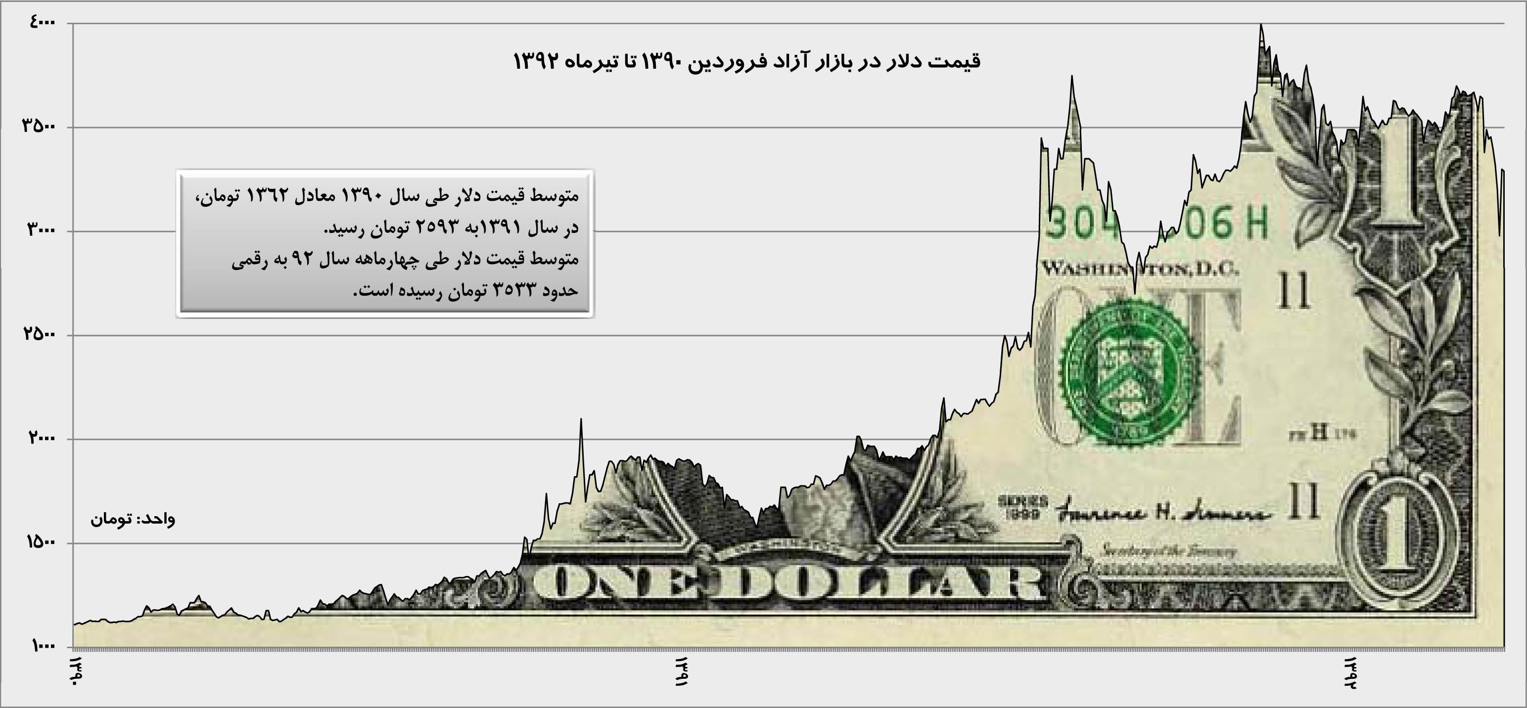 قیمت دلار فروردین 92