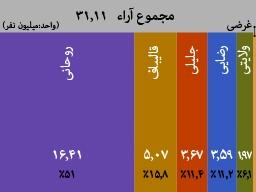 شمارش آرای انتخابات ریاست جمهوری به پایان رسید/روحانی18میلیون/قالیباف6میلیون/جلیلی4میلیون