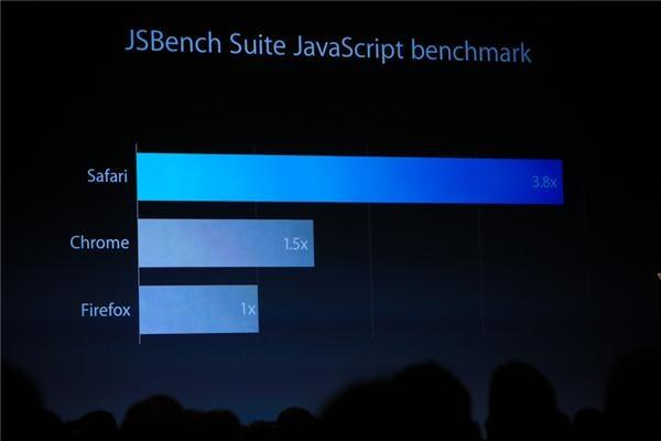 گزارش زنده از کنفرانس WWDC/ بخش اول