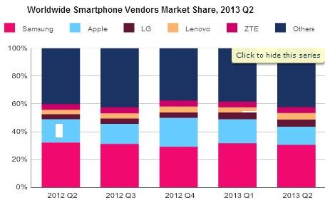 افزایش 6 درصدی عرضه جهانی گوشی های هوشمند با 432 میلیون گوشی