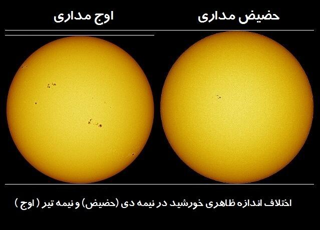امروز هم هوا خیلی گرم است، هم زمین در دورترین فاصله از خورشید!