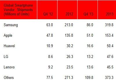 آمار متفاوت از عرضه 990 میلیون تا 1 میلیارد گوشی هوشمند در جهان در سال 2013