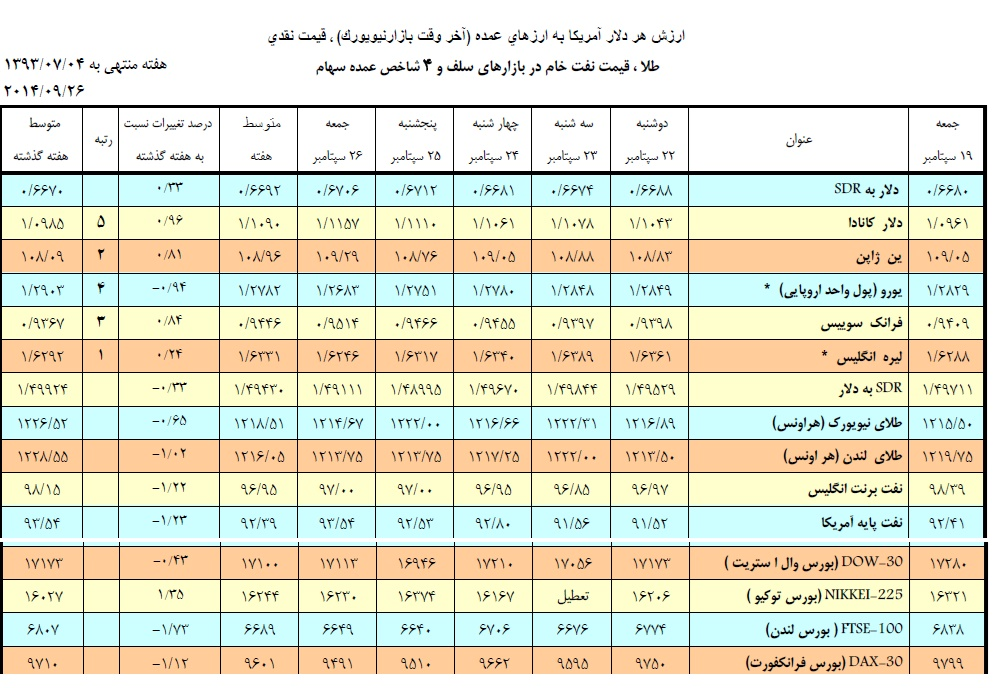 قيمت ارز عمان