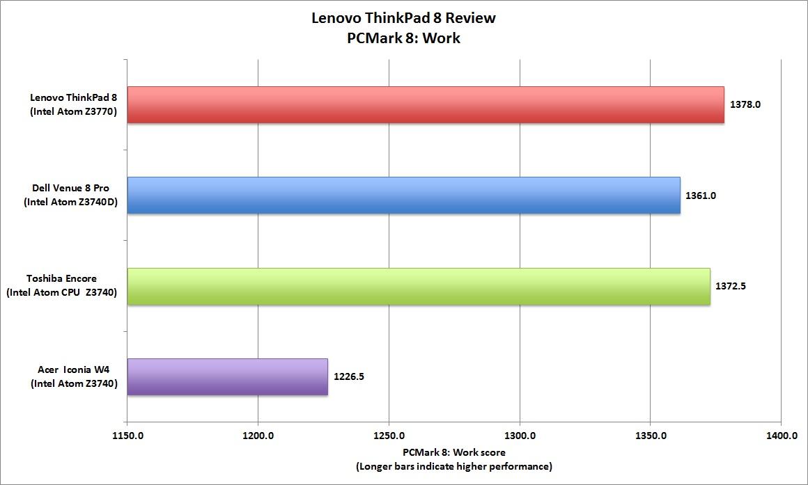 مروری بر تبلت ویندوزی لنوو تینک پد8 به قیمت 399 دلار