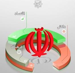 فرهنگ سیاسی,اقتصاد ایران
