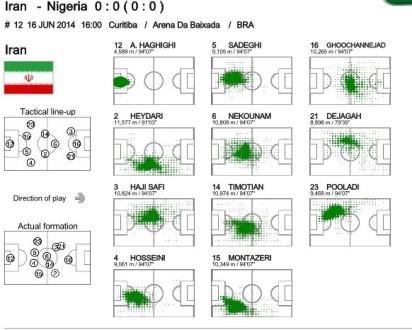 ویدیو آنالیز گروه B جام جهانی به روایت فیفا خبر ورزشی