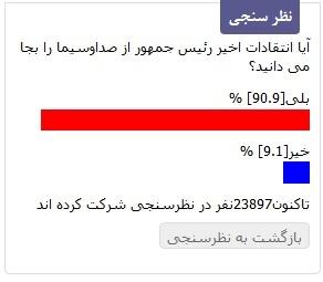 نظر سنجی خبرآنلاین رکورد 23 هزار نفر را شکست/ کاربران با روحانی هم نظر هستند