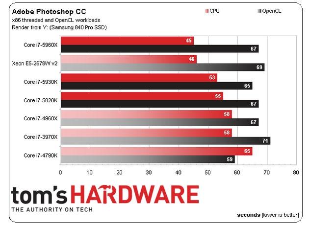 سریعترین پردازنده دسکتاپ جهان را بشناسید