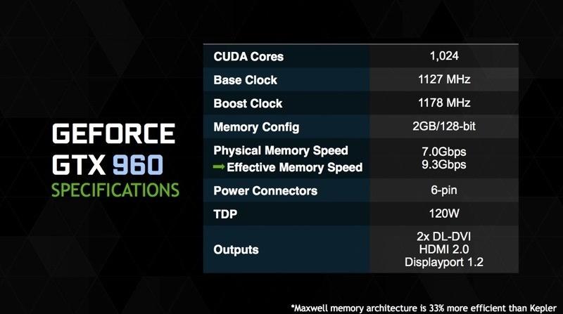 جدیدترین پردازنده گرافیکی انویدیا با قدرت مکسول و قیمت بسیار پایین