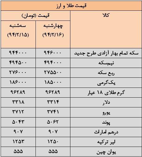 قیمت گرمی طلای 18 عیار