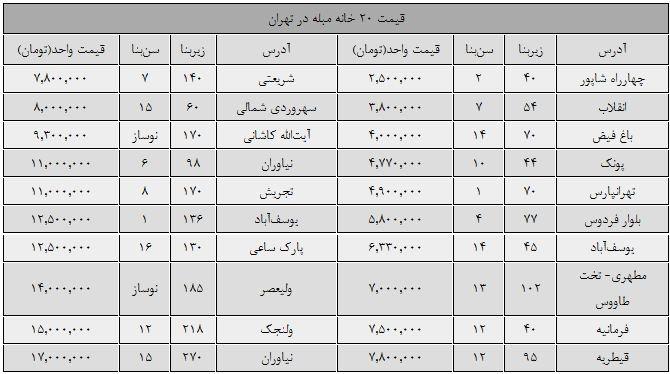 قیمت املاک نمونه در تهران.