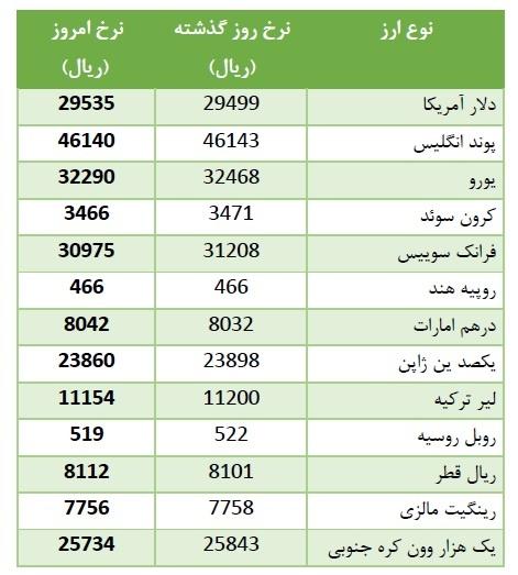 قیمت یورو در ایران به روز