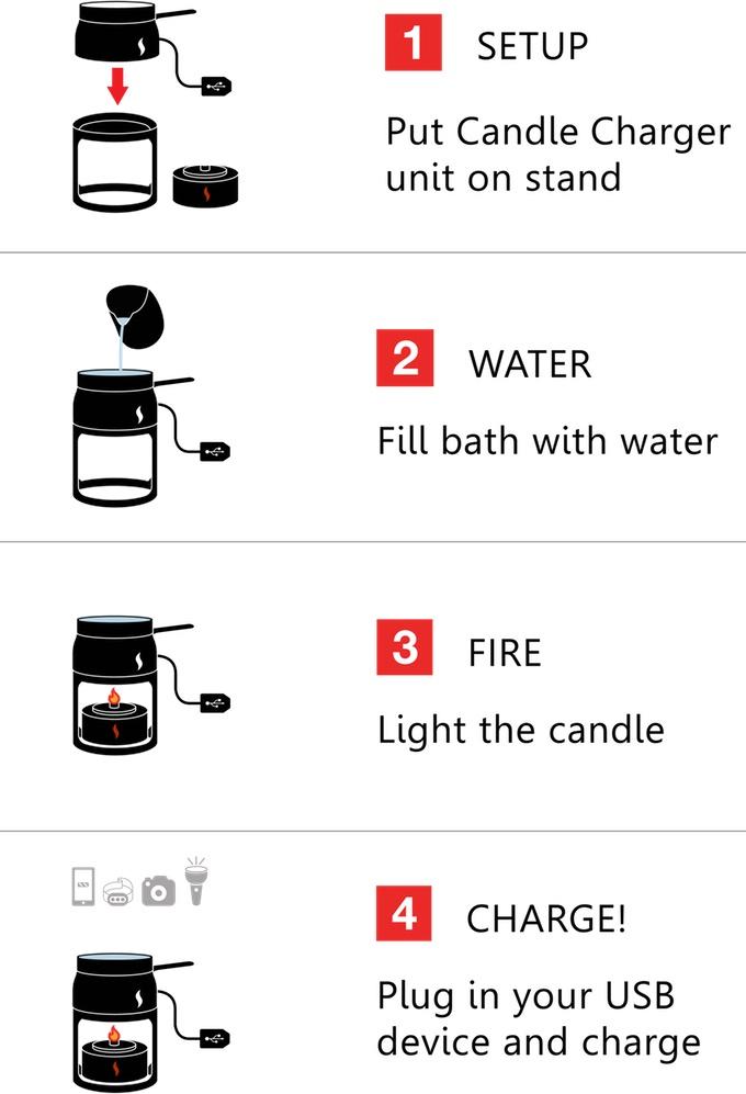 وسط بیابان یا کوهستان با این شمع عجیب، موبایل خود را روشن کنید!