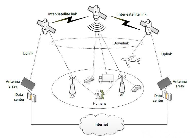 پروژه اینترنت فضایی سامسونگ برای 5 میلیارد نفر / اینترنت فضایی مستقیماً روی موبایل مردم