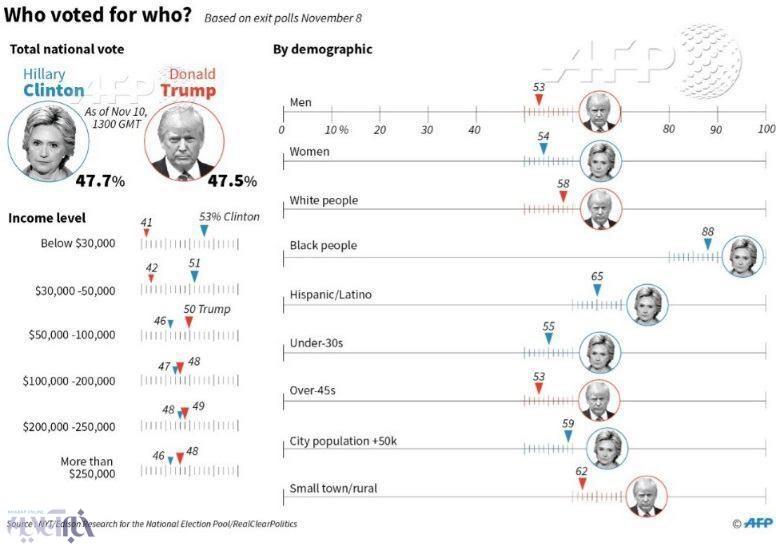 عکس | چه کسانی به ترامپ و کلینتون رای دادند؟ | سهم زنان و سیاهپوستان در انتخاب ترامپ