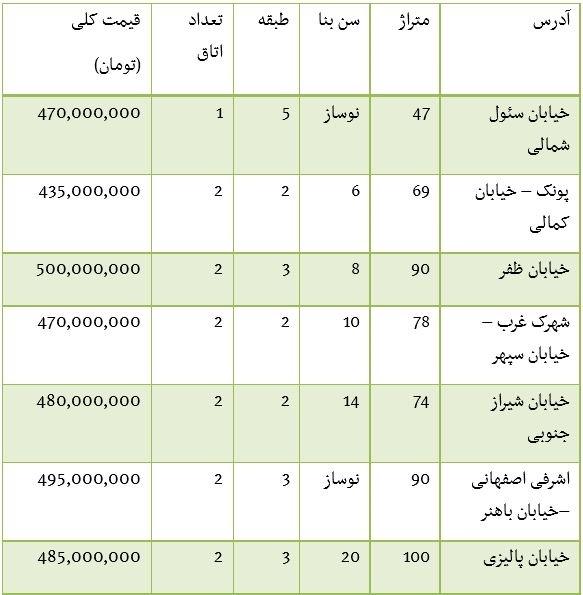 خرید آپارتمان در تهران همراه با عکس