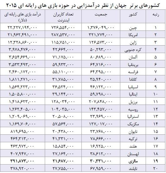 با کشورهای برتر از نظر درآمدزایی در حوزه بازی های رایانه ای آشنا شوید / رتبه ضعیف ایران