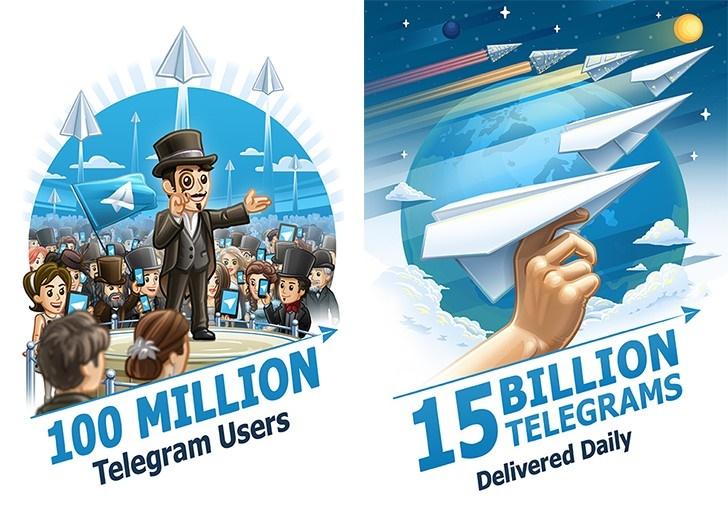 تعداد کاربران تلگرام از مرز 100 میلیون گذشت / مبادله روزانه 15 میلیارد پیام