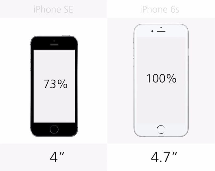 مقایسه رفتگر با آفتاب مقایسه کامل تصویری آیفون SE با آیفون 6 اس | آفتاب
