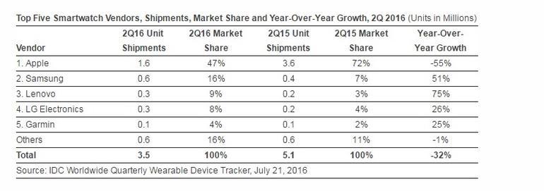 کاهش 32 درصدی عرضه ساعتهای هوشمند