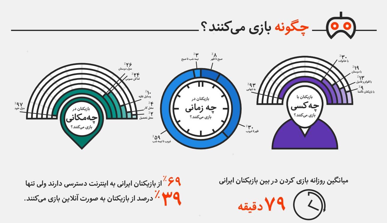 اینفوگرافیک | چه کسانی در ایران گیم بازی میکنند و چگونه بازی میکنند؟