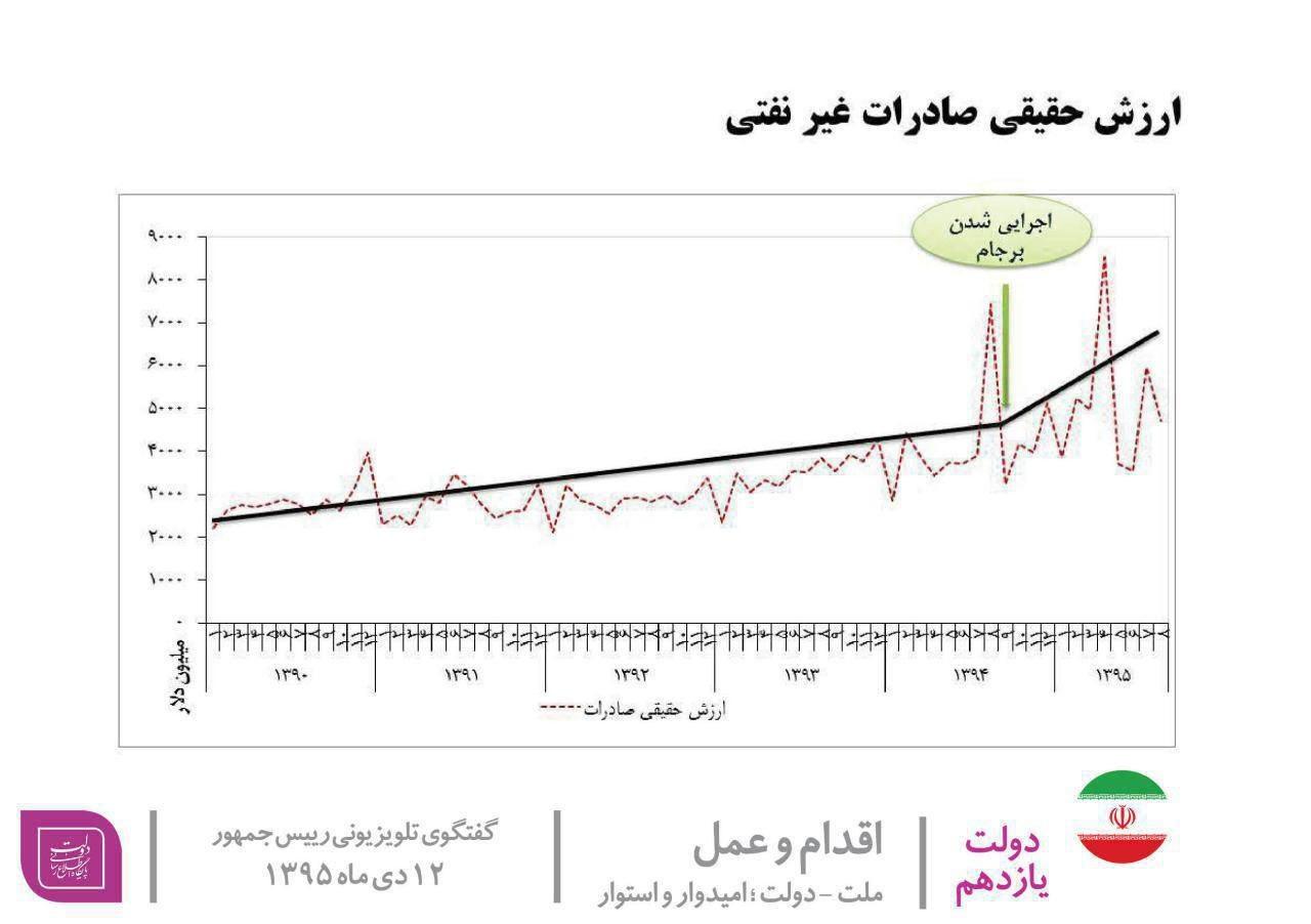 عکس | نمودار ارزش حقیقی صادرات غیرنفتی که رئیس جمهور به مردم ارائه کرد