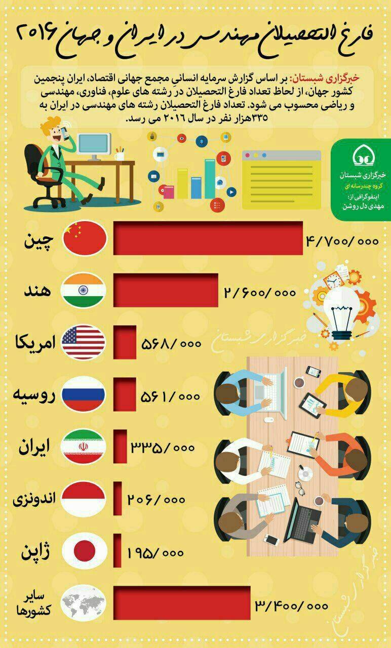 اینفوگرافیک | آمار فارغالتحصیلان مهندسی در ایران و جهان ۲۰۱۶