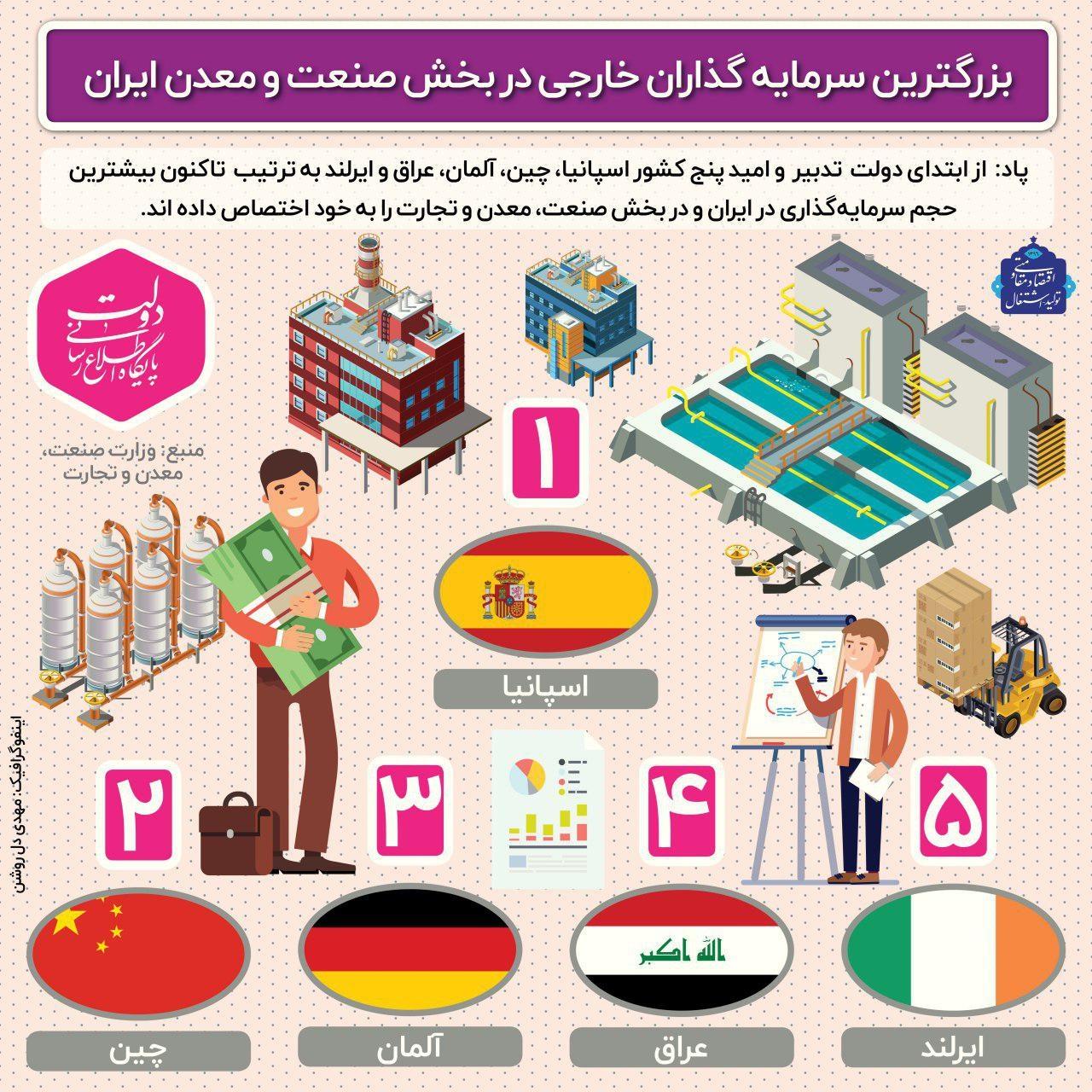اینفوگرافیک   بزرگترین سرمایهگذاران خارجی در بخش صنعت و معدن ایران