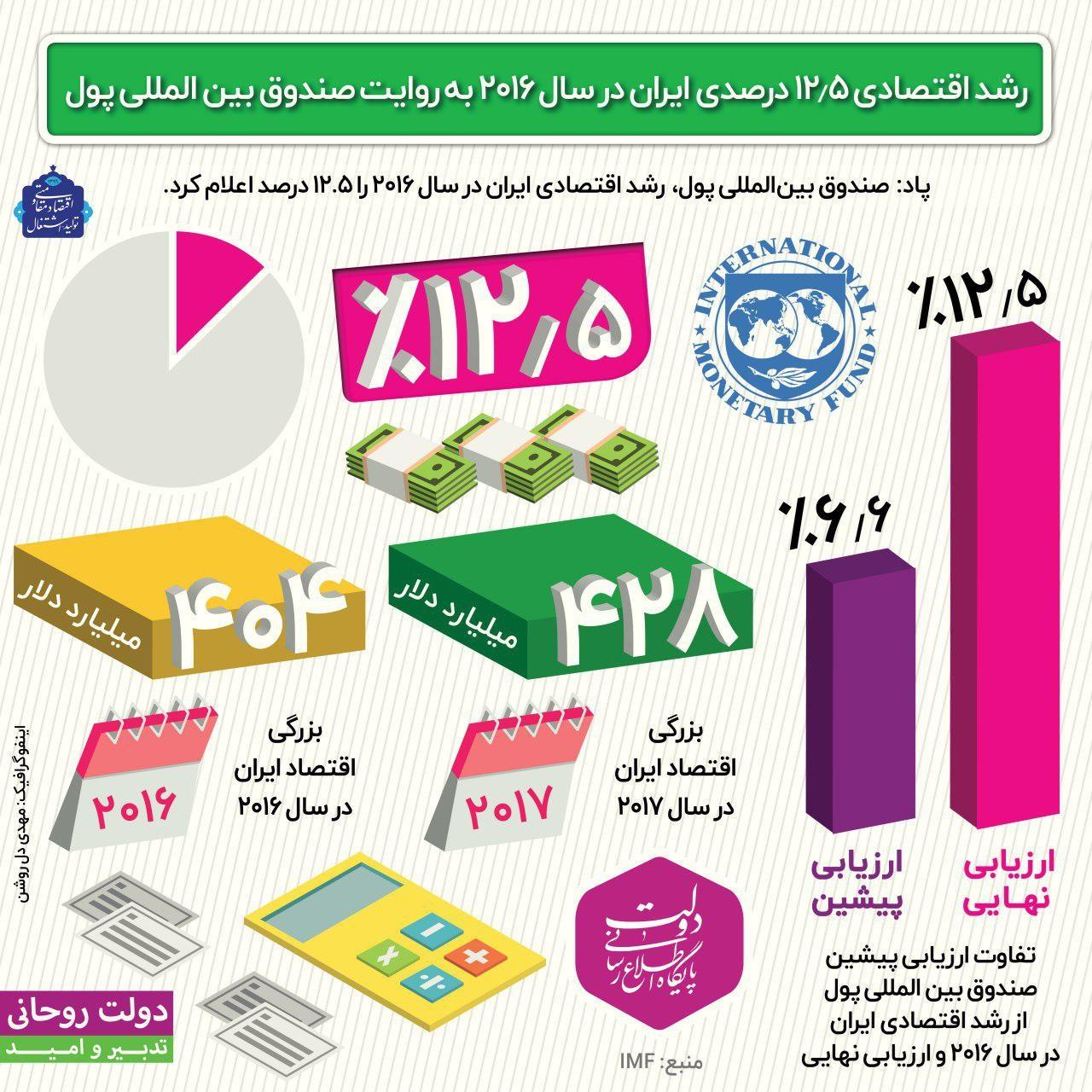 اینفوگرافیک | رشد اقتصادی ایران در سال ۲۰۱۶ به روایت صندوق بین المللی پول