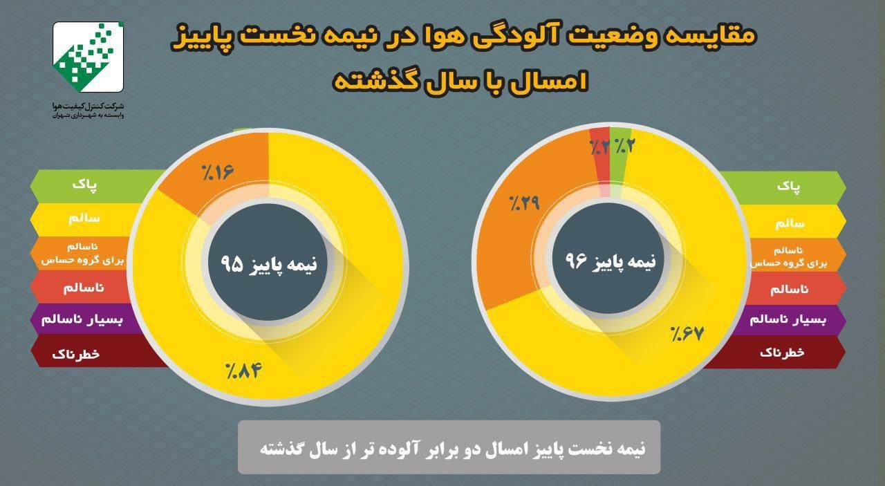 پاییز 96، دوبرابر آلودهتر از سال 95/ آیا رکورد آلودگی هوای تهران سال ۹۴ شکسته میشود؟