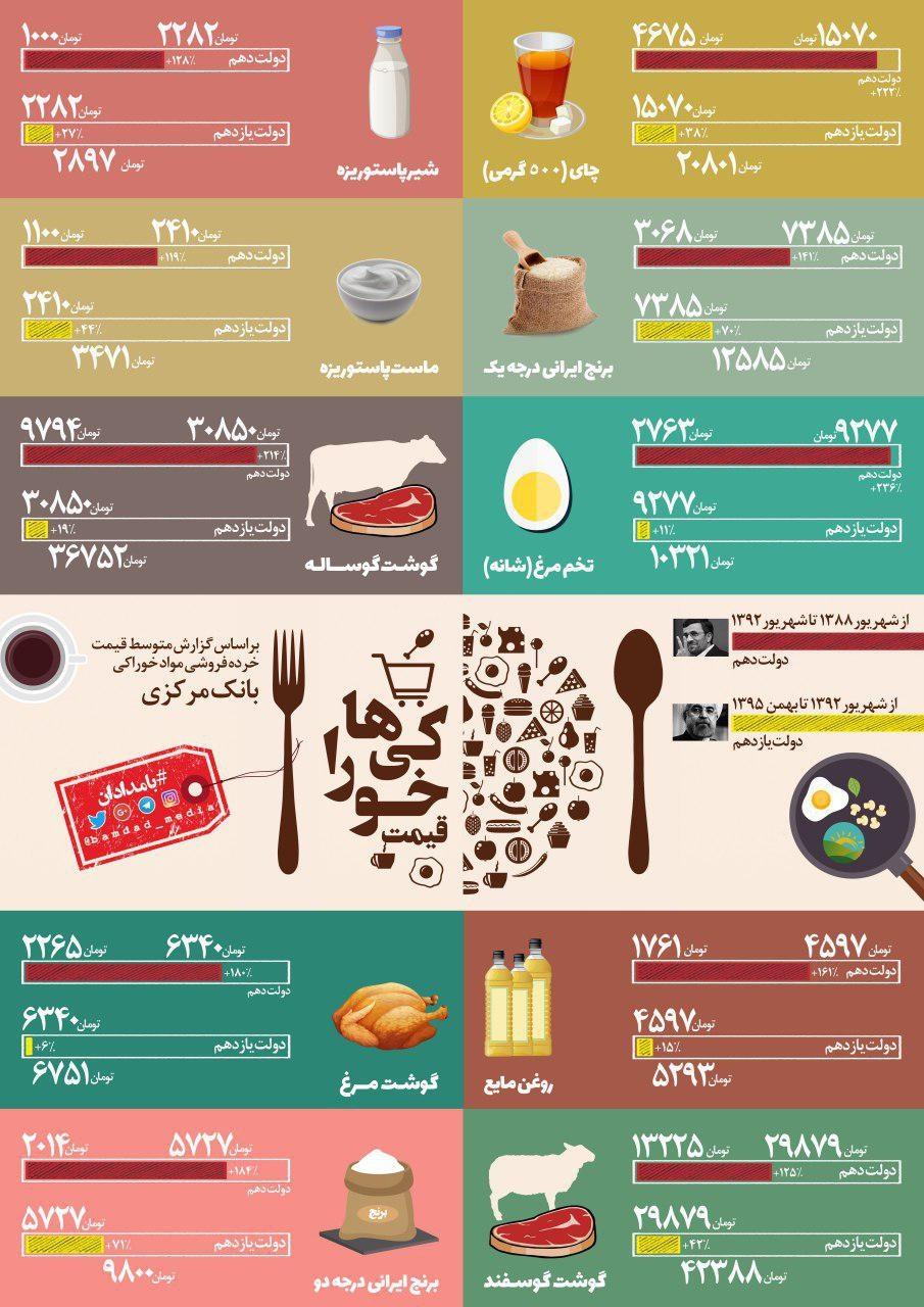 اینفوگرافیک | مقایسه رشد قیمت مواد خوراکی در دولتهای دهم و یازدهم