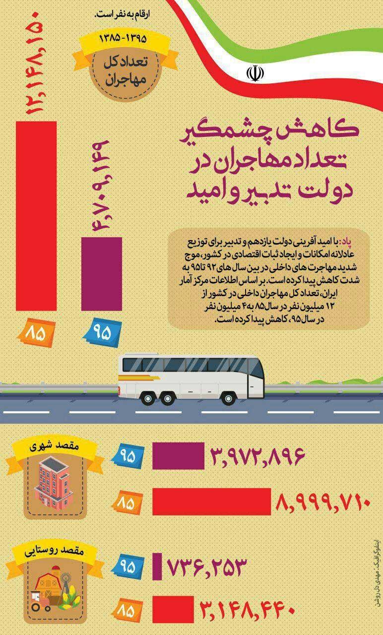 اینفوگرافیک   کاهش چشمگیر تعداد مهاجران در دولت روحانی