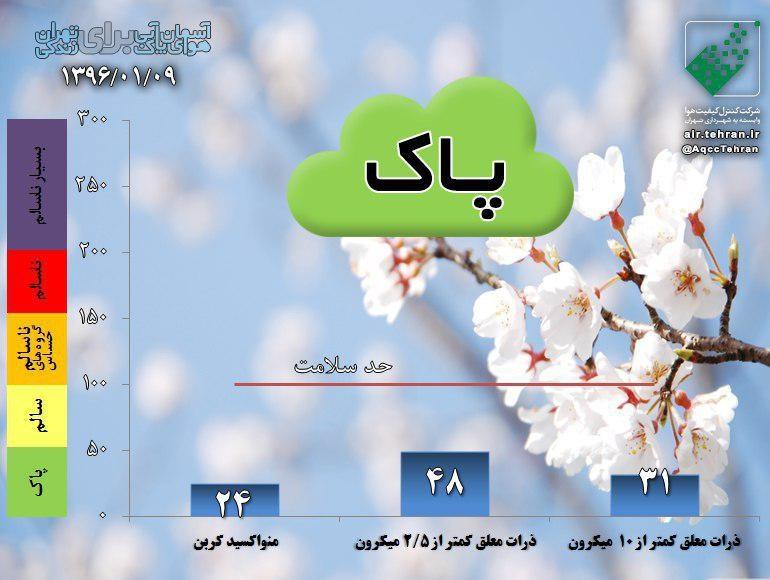 هوای پاک تهران در نهمین روز سال ۹۶