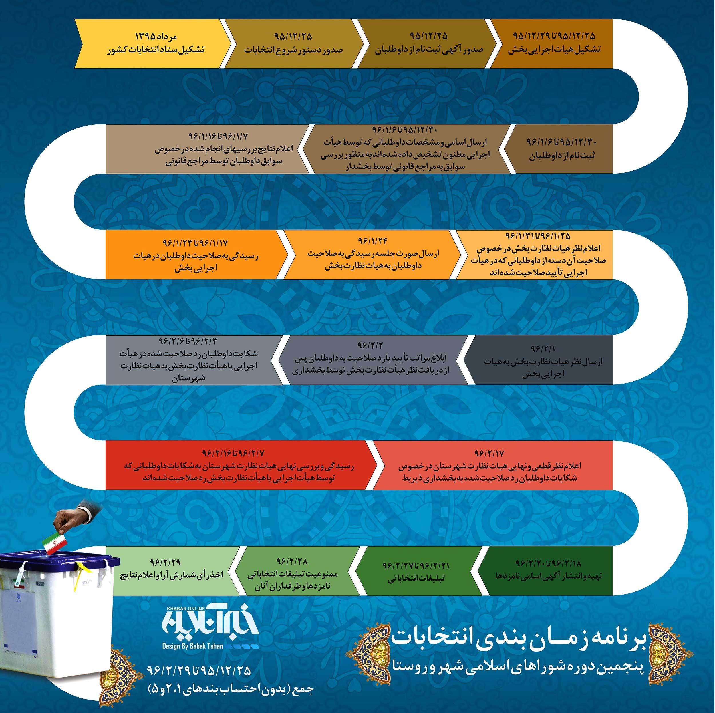 اینفوگرافیک | تقویم انتخابات شوراهای شهر و روستا