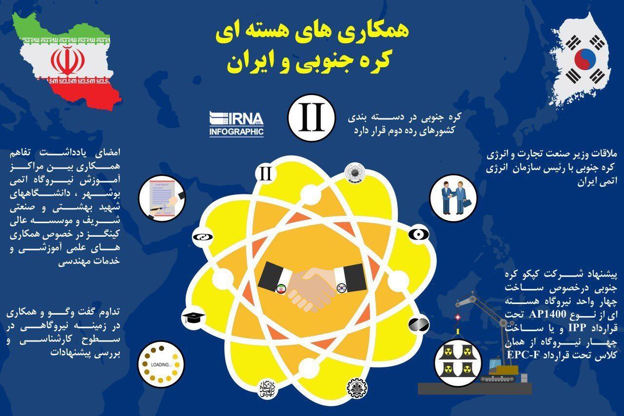 اینفوگرافیک | همکاریهای هستهای کرهجنوبی و ایران