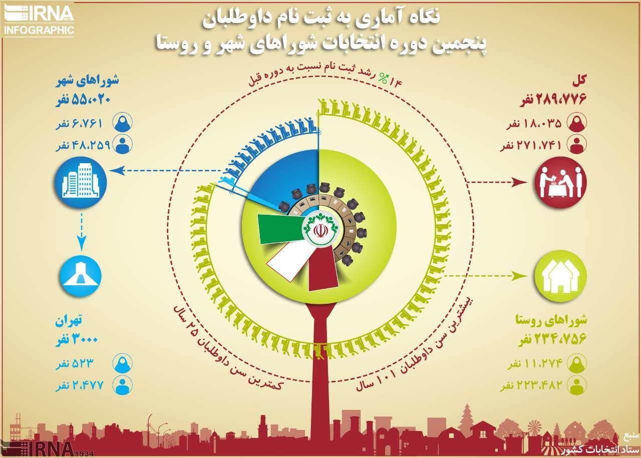 اینفوگرافیک | نگاه آماری به ثبتنام داوطلبان پنجمین انتخابات شوراها