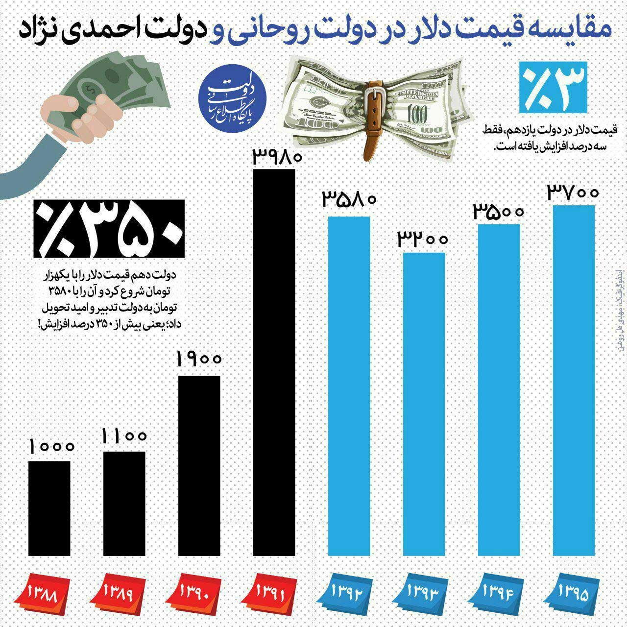 اینفوگرافیک   مقایسه قیمت دلار در دولت روحانی و دولت احمدینژاد