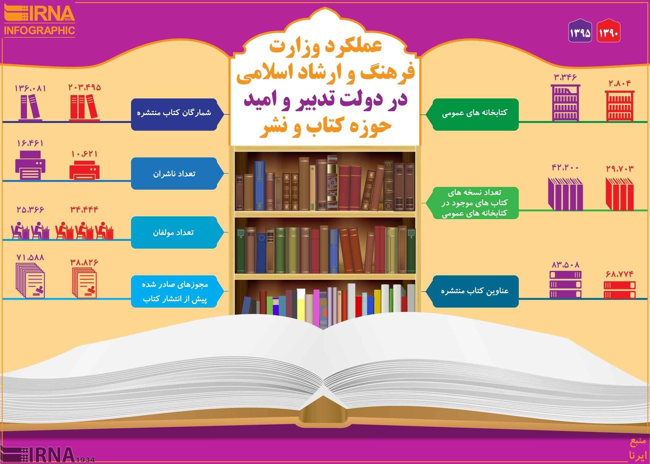 اینفوگرافیک | وضعیت انتشار کتاب در دولت یازدهم |افزایش صدور مجوز و تعداد ناشران