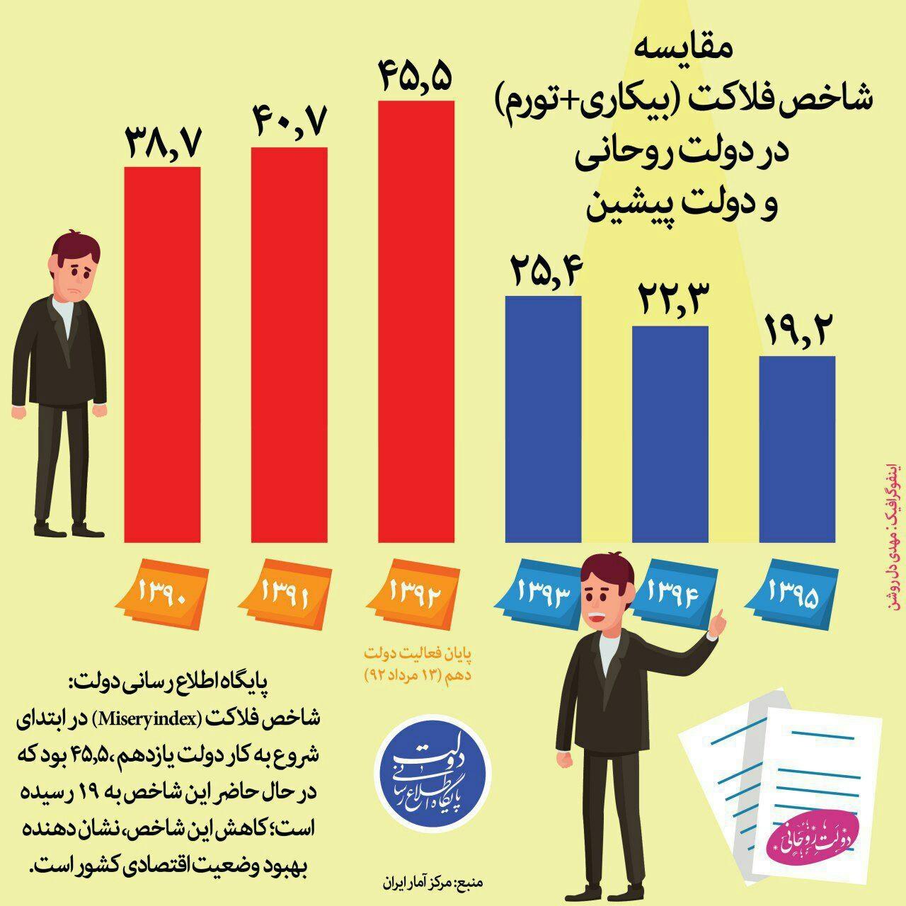 اینفوگرافیک    تغییرات شاخص فلاکت ایرانیها در شش سال گذشته