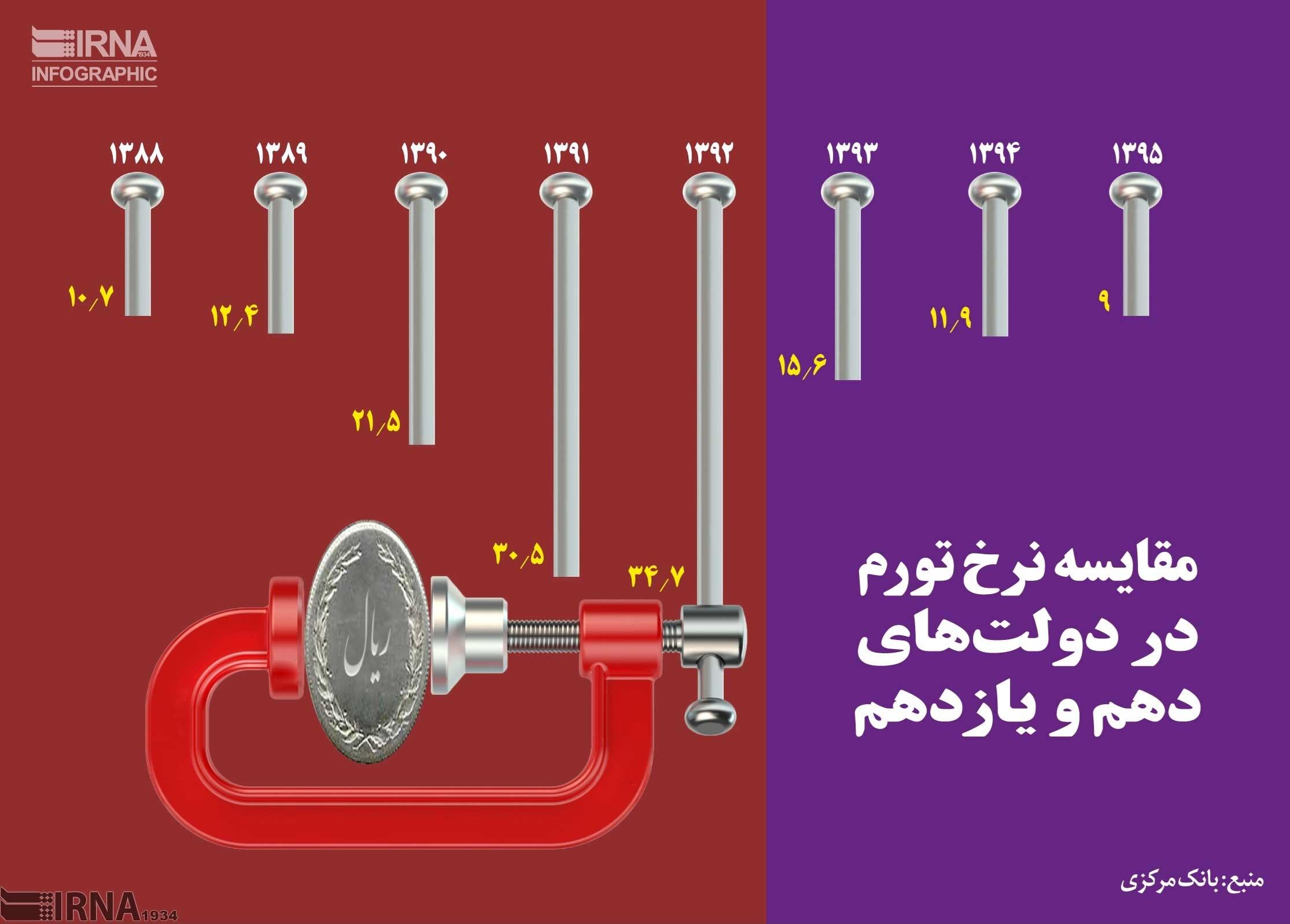 اینفوگرافیک   مقایسه نرخ تورم در دولتهای دهم و یازدهم