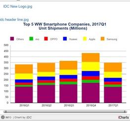 عرضه جهانی ۳۴۷.۴ میلیون موبایل در فصل اول ۲۰۱۷
