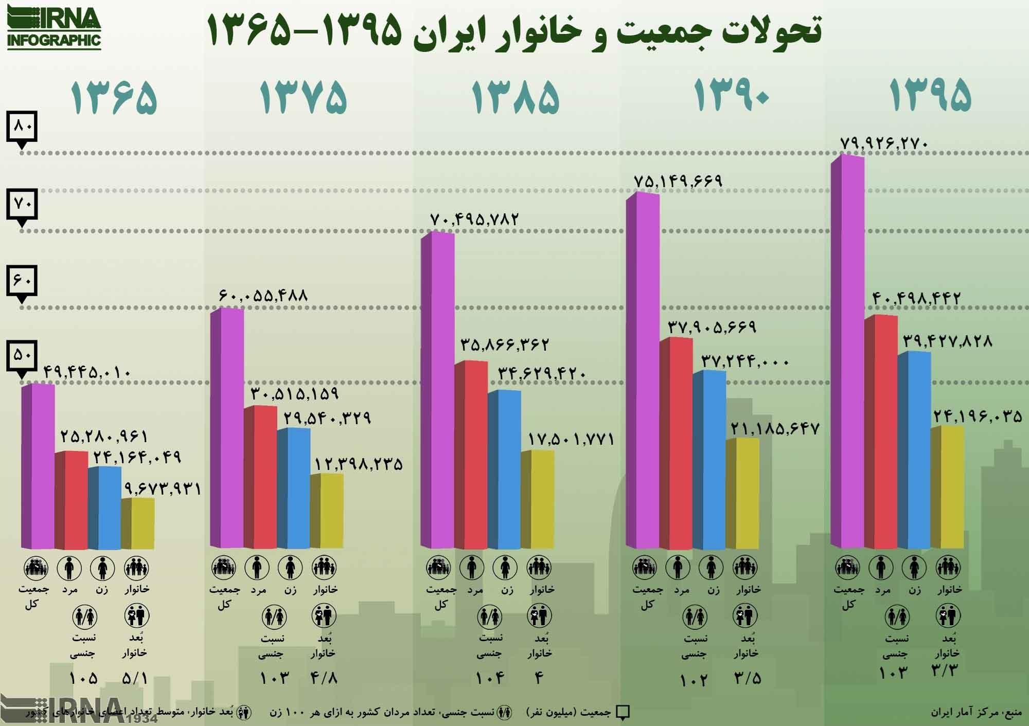 اینفوگرافیک | تحولات جمعیت و خانوار ایران ۱۳۹۵-۱۳۶۵