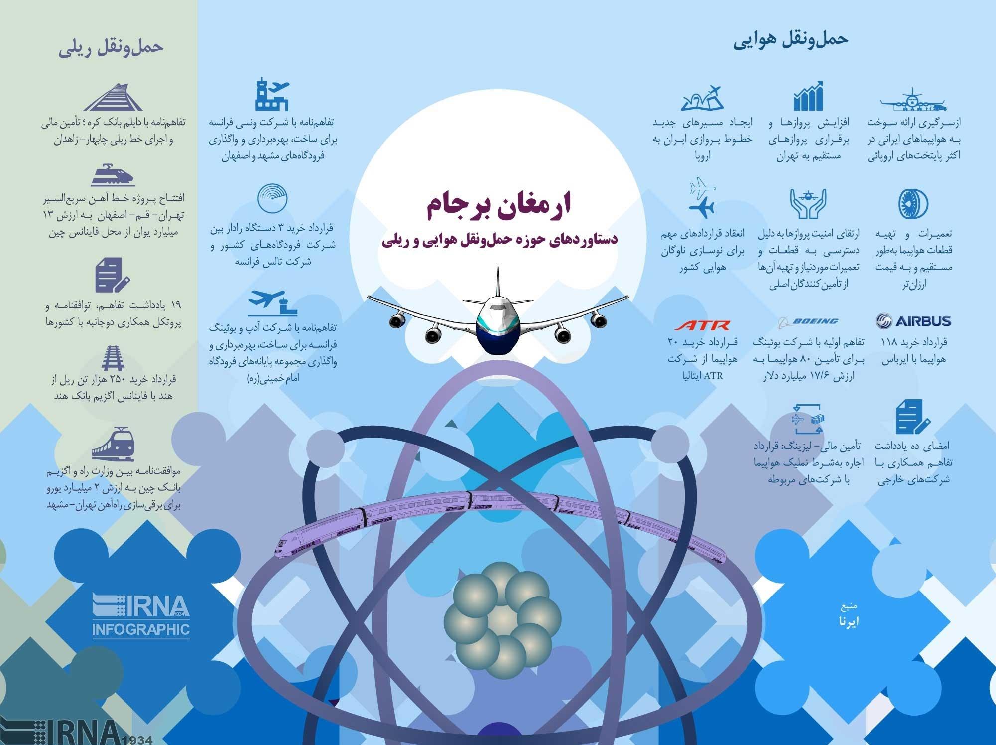 اینفوگرافیک   تحولاتی که برجام در حمل و نقل هوایی و ریلی ایران ایجاد کرد